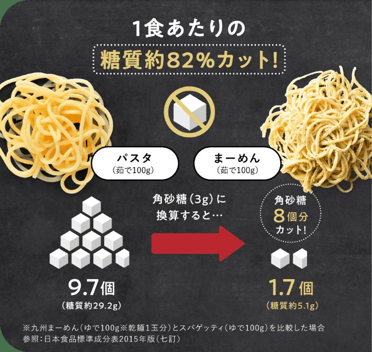 図:九州まーめんなら糖質約85%カット