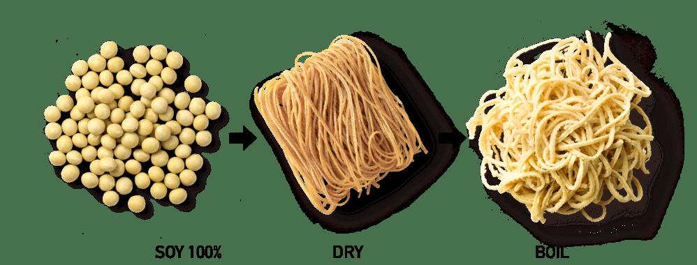 SOY100% → DRY → BOIL