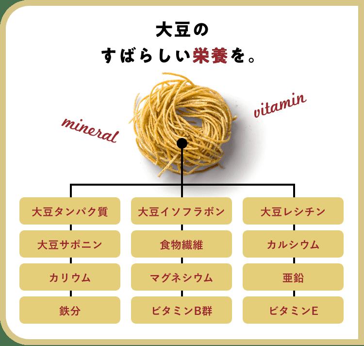 図:大豆の豊富なたんぱく質を補給