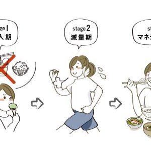 導入期→減量期→マネジメント期