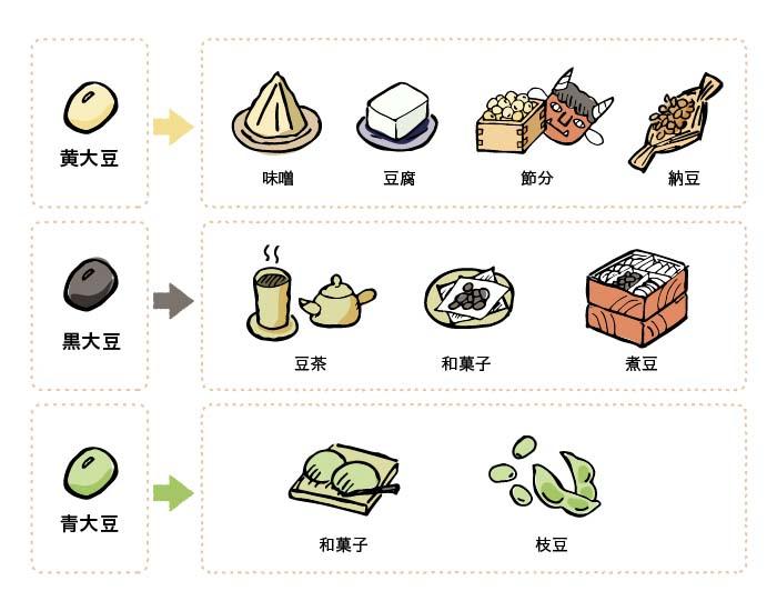 大豆の様々な使い方