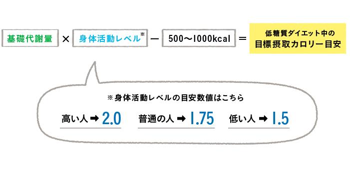 目標摂取カロリー量の計算方法