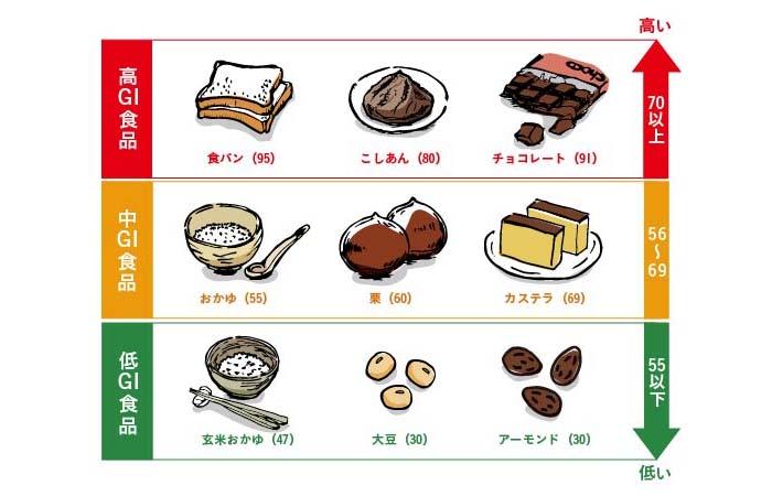GI値別食品早見表